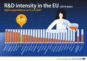 grafique du niveau d'intensité en recherche et développement en fonction des pays européen