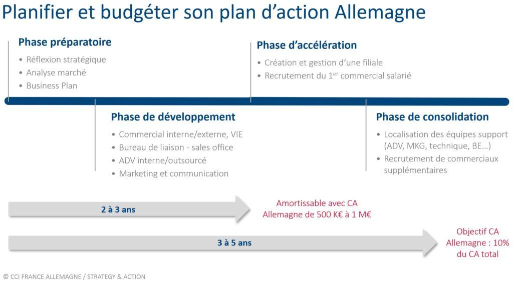 Estimer son ROI : planifier et budgéter son plan d'action Allemagne