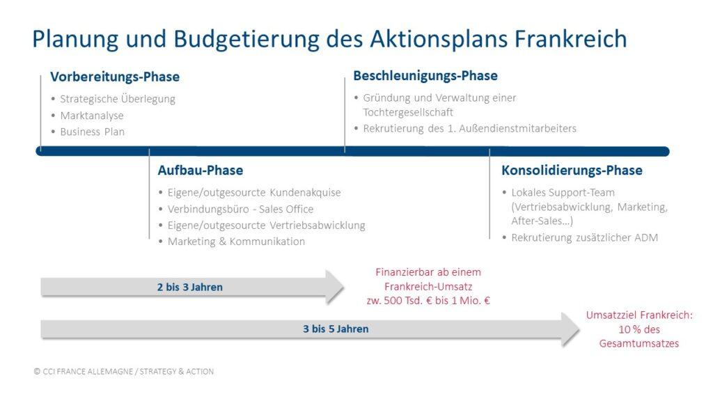 Berechnung ihres ROIs: Planung und Budgetierung des Aktionplans Frankreich