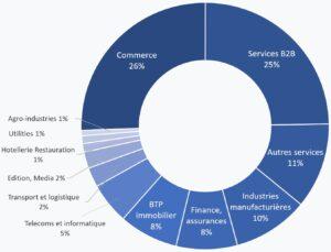 Filiales françaises en Allemagne en fonction des secteurs d'activité